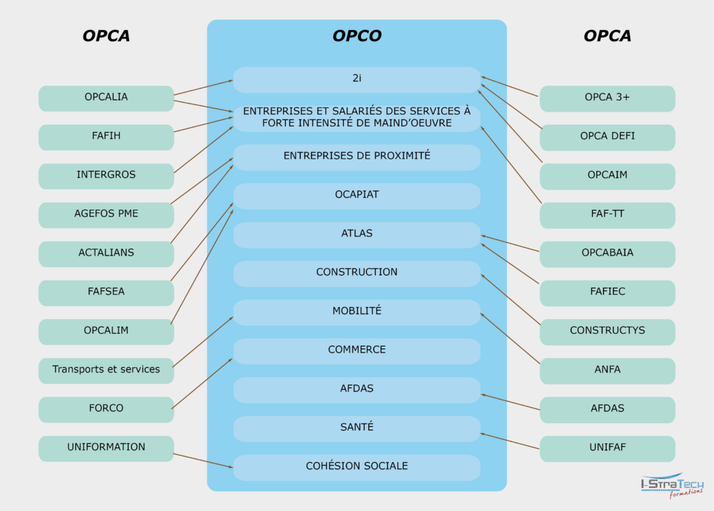 OPCA-OPCO